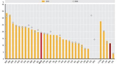 Dados comprovam que Brasil não gasta demais com servidores