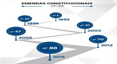 Nos últimos 30 anos, Brasil já teve seis reformas da Previdência